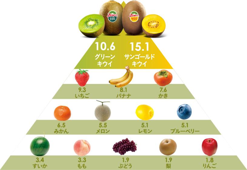 キウイフルーツ栄養