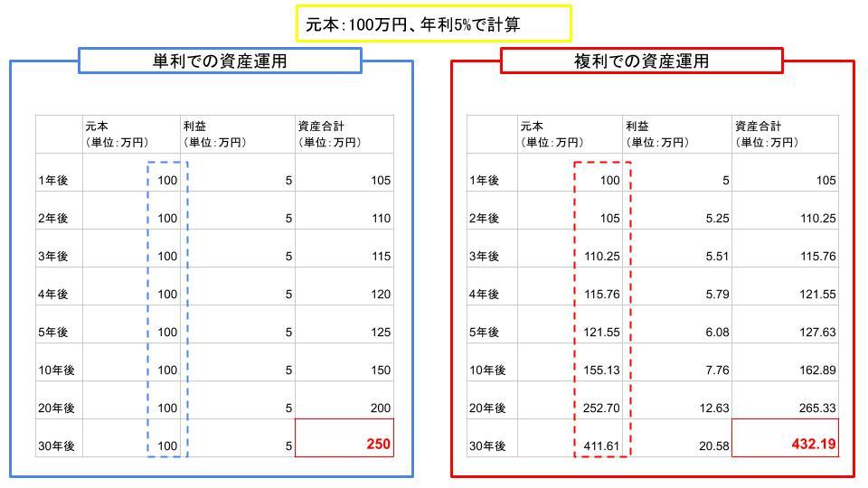 複利と単利_表