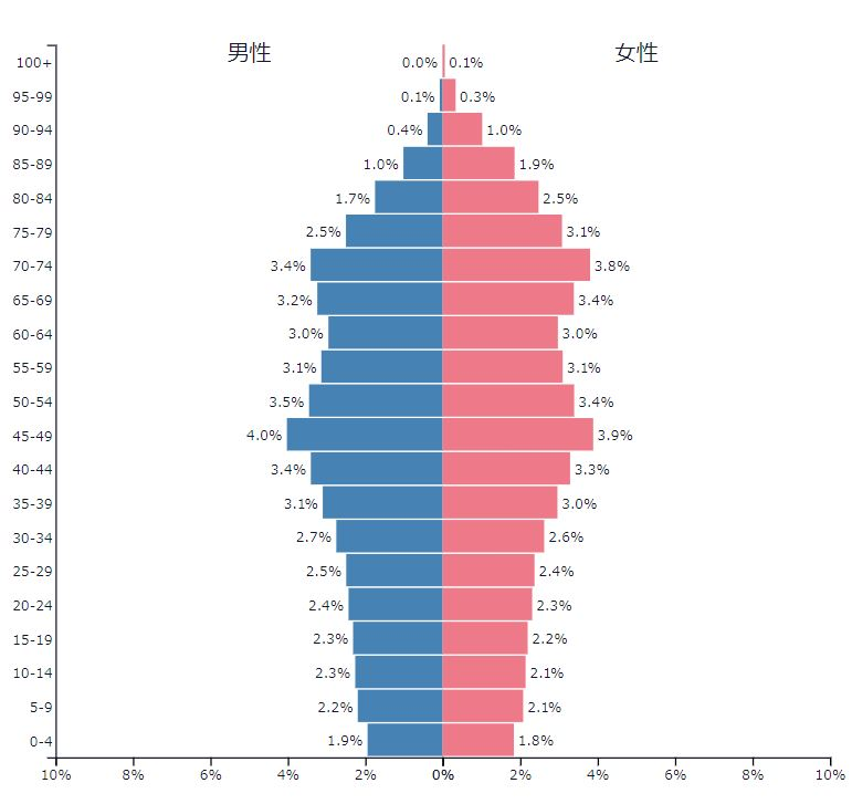人口ピラミッド_日本