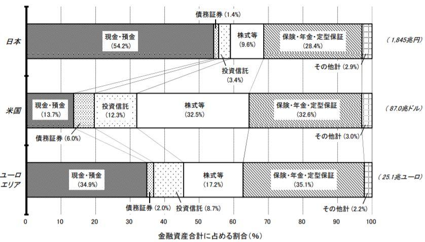 金融資産比率_日本銀行