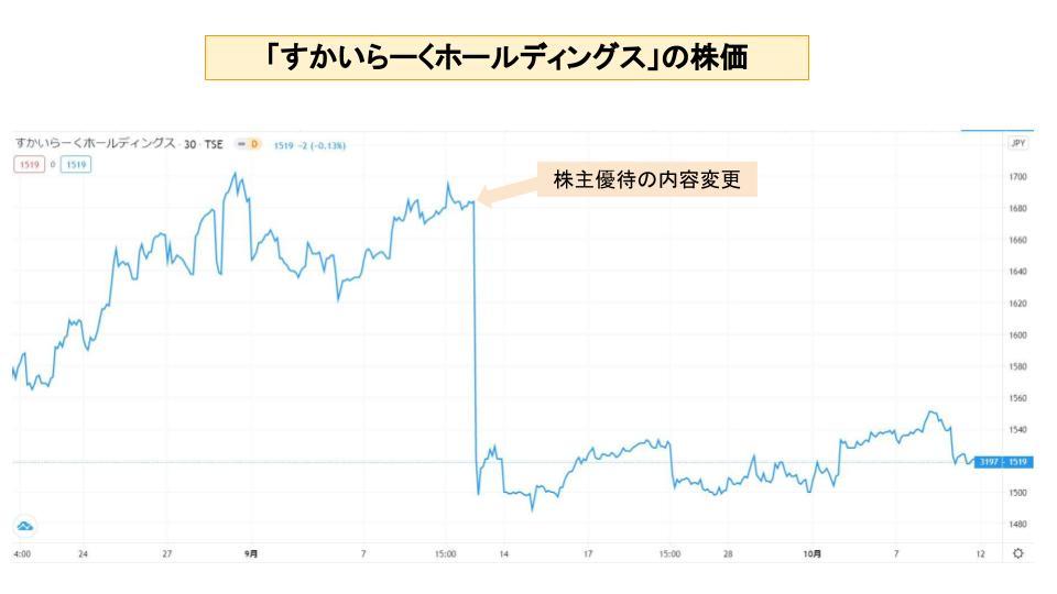 「すかいらーくホールディングス」の株価