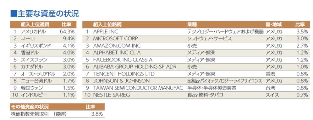 eMAXIS 全世界株式インデックス