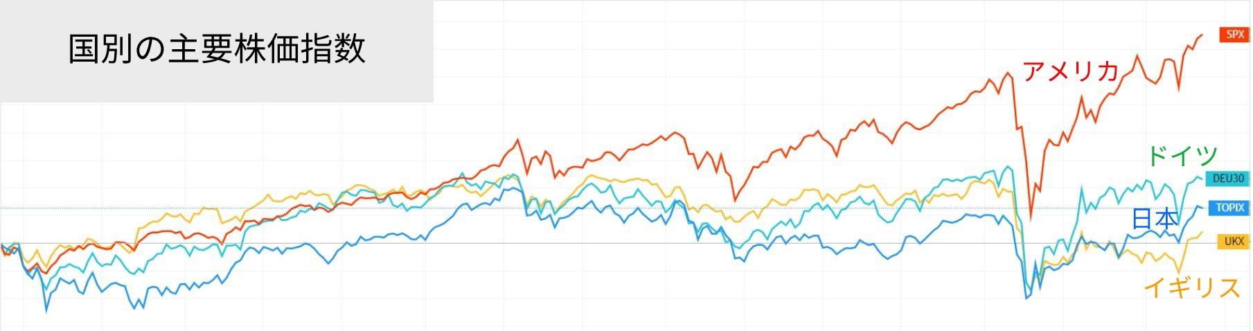 主要株価指数